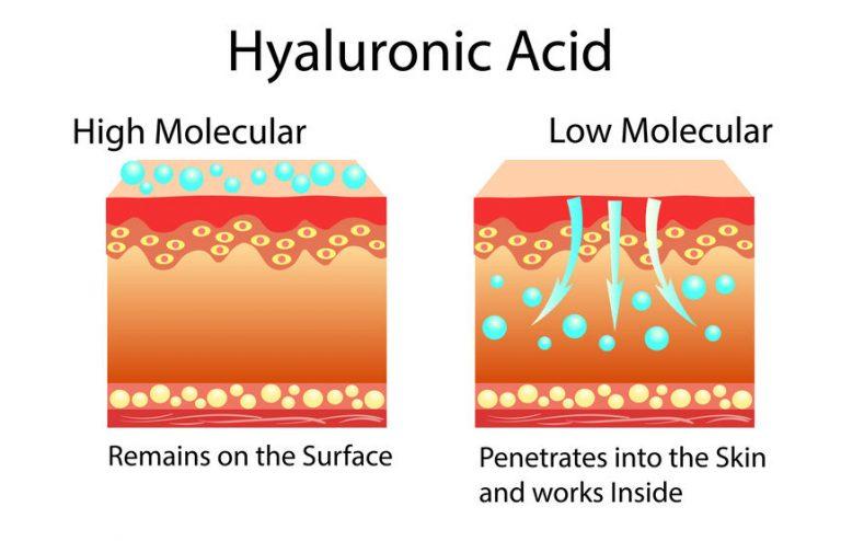 Azione dell'acido ialuronico